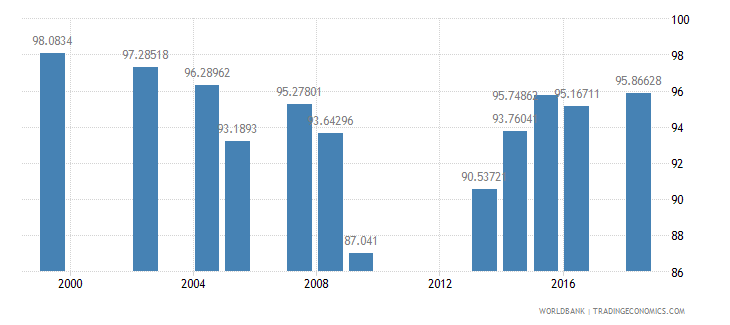 grenada school enrollment primary percent net wb data