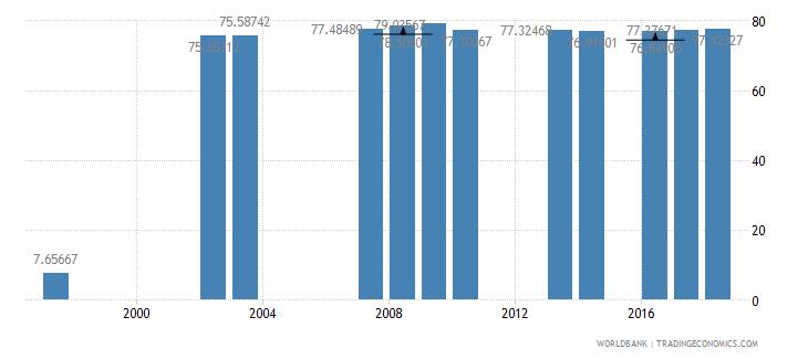 grenada school enrollment primary private percent of total primary wb data