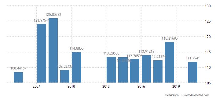 grenada school enrollment secondary male percent gross wb data