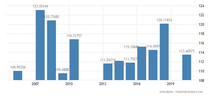 grenada school enrollment secondary percent gross wb data