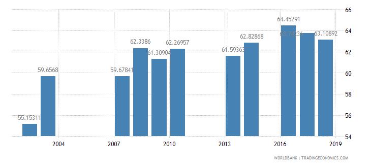 grenada school enrollment secondary private percent of total secondary wb data