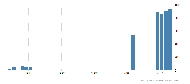 grenada school enrollment tertiary male percent gross wb data