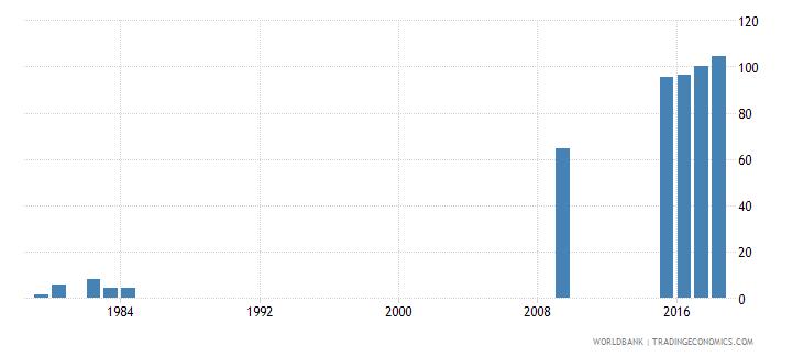 grenada school enrollment tertiary percent gross wb data