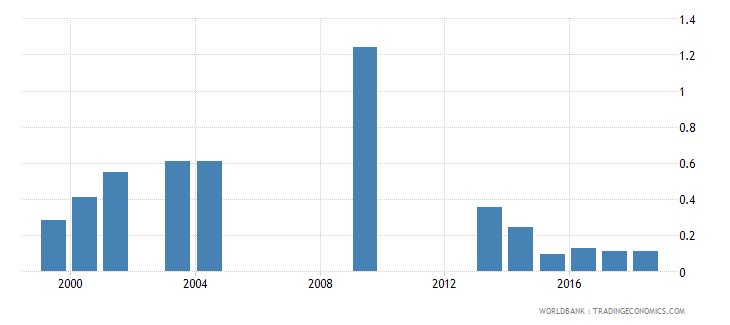 grenada school life expectancy post secondary non tertiary female years wb data
