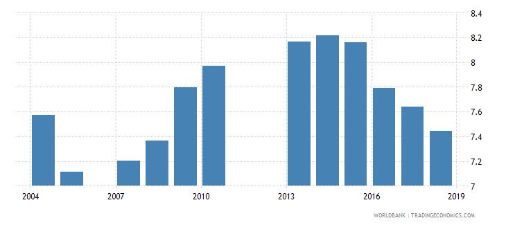 grenada school life expectancy primary female years wb data