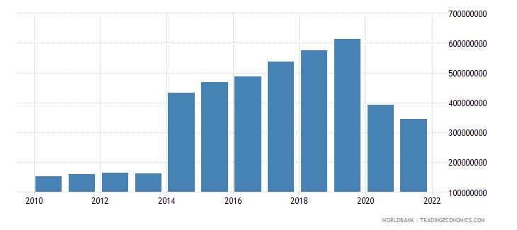 grenada service exports bop us dollar wb data