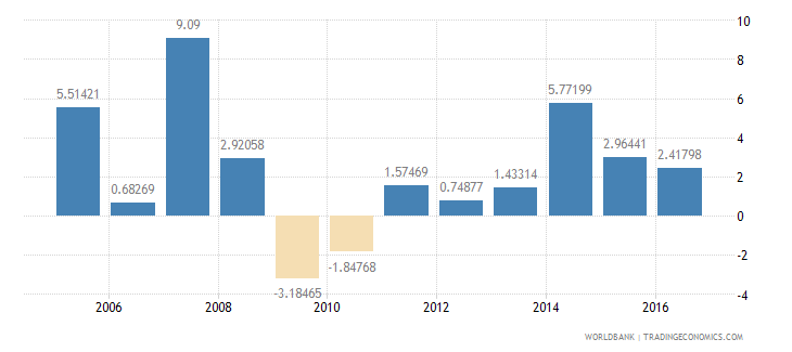 grenada services etc  value added annual percent growth wb data
