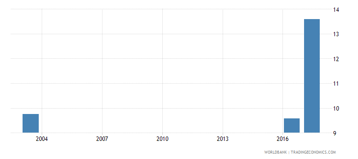 grenada share of expenditure for tertiary education percent of total education expenditure wb data