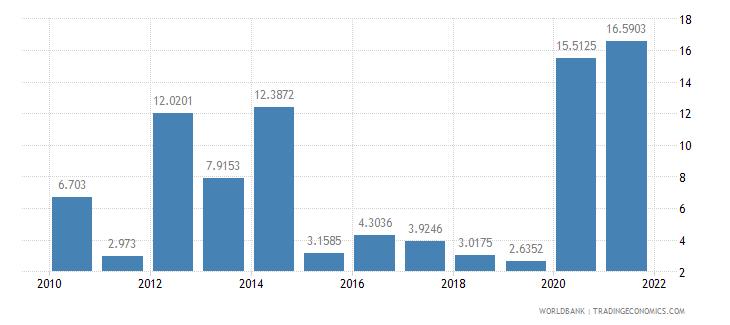 grenada short term debt percent of total external debt wb data