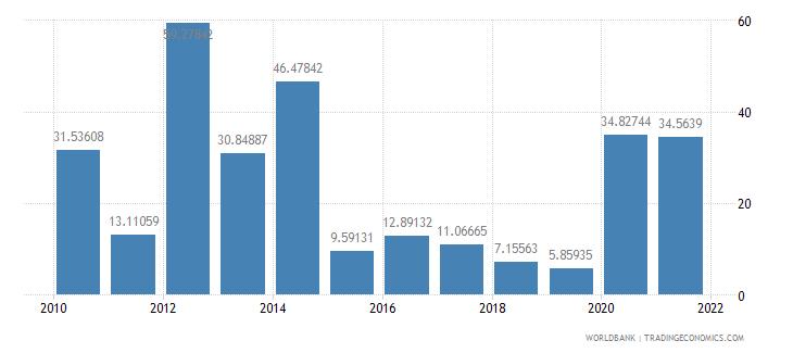 grenada short term debt percent of total reserves wb data