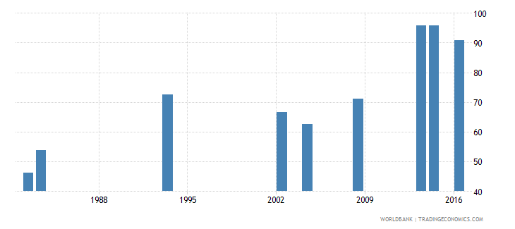 grenada survival rate to the last grade of lower secondary general education female percent wb data