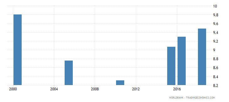 grenada total alcohol consumption per capita liters of pure alcohol projected estimates 15 years of age wb data