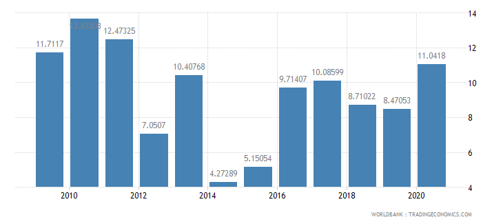 grenada total debt service percent of exports of goods services and income wb data