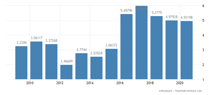 grenada total debt service percent of gni wb data