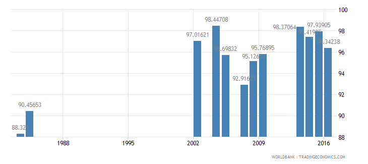 grenada total enrollment primary male percent net wb data