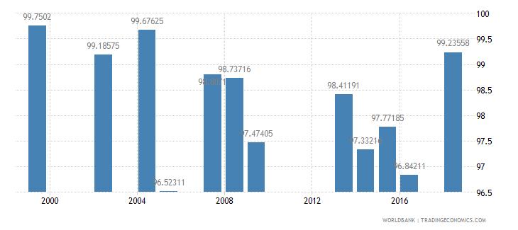 grenada total enrollment primary percent net wb data