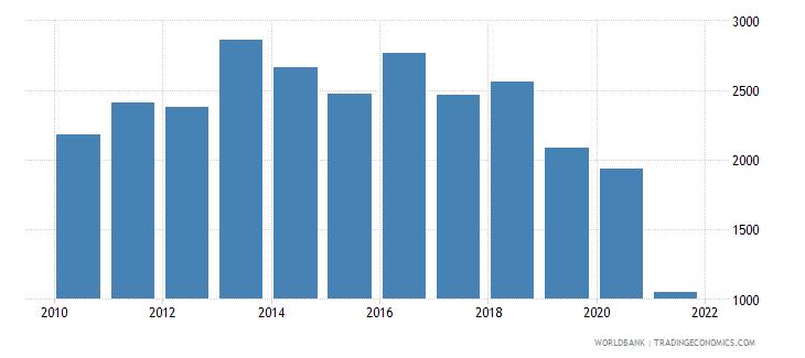 grenada total fisheries production metric tons wb data