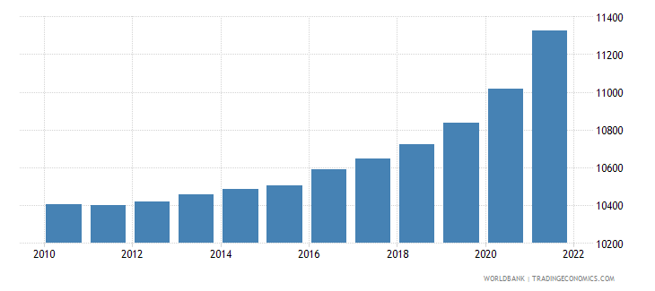 grenada total population for age 65 and above only 2005 and 2010 in number of people wb data