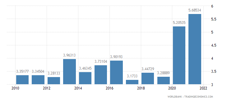 grenada total reserves in months of imports wb data