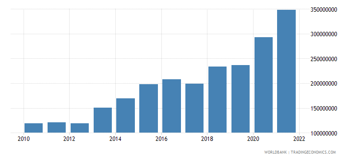 grenada total reserves includes gold us dollar wb data