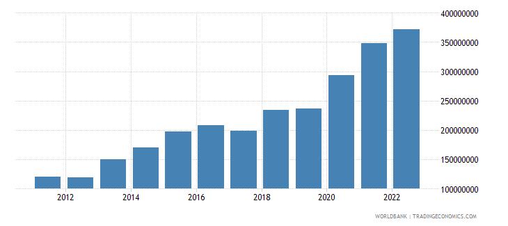 grenada total reserves minus gold us dollar wb data