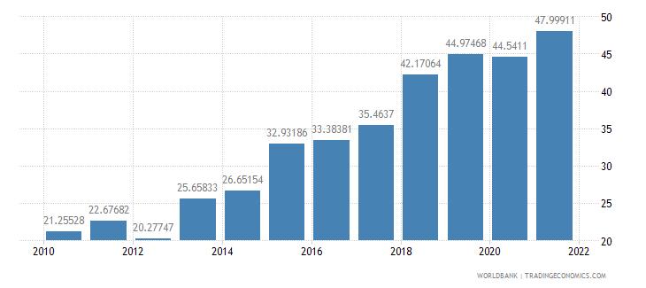 grenada total reserves percent of total external debt wb data