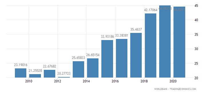 grenada total reserves percent of total external debt wb data