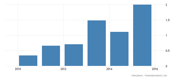 grenada total spending as percent of gdp  all social assistance wb data