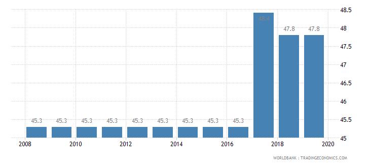 grenada total tax rate percent of profit wb data