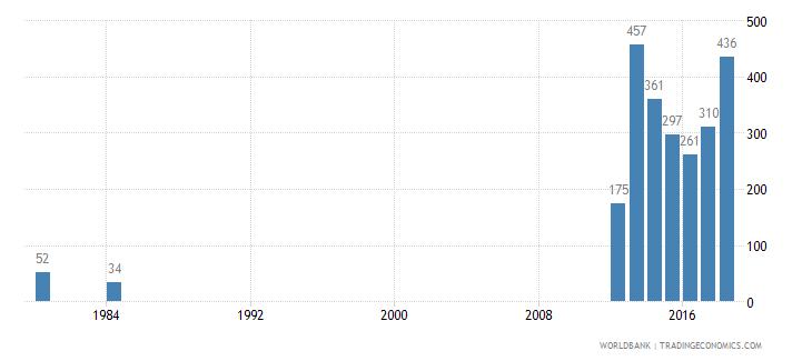 grenada trademark applications total wb data
