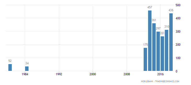 grenada trademark applications total wb data
