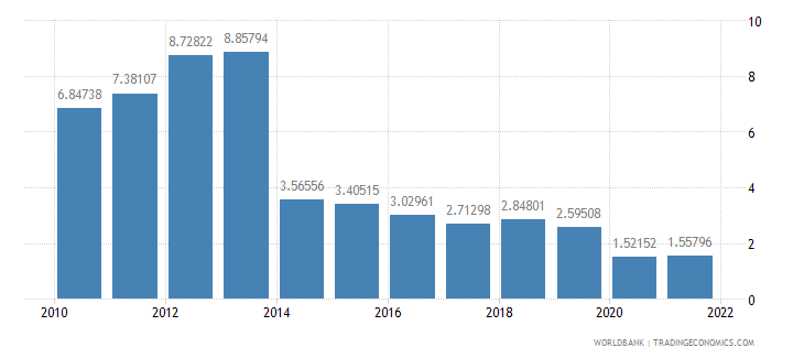grenada transport services percent of service exports bop wb data