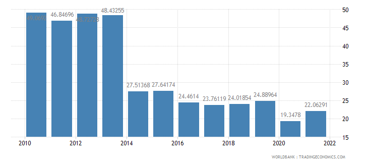 grenada transport services percent of service imports bop wb data