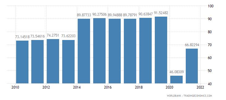 grenada travel services percent of service exports bop wb data