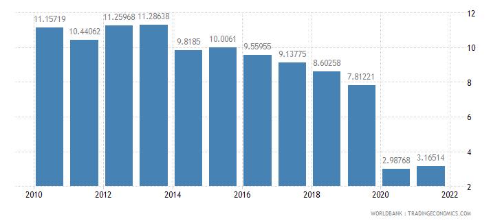 grenada travel services percent of service imports bop wb data
