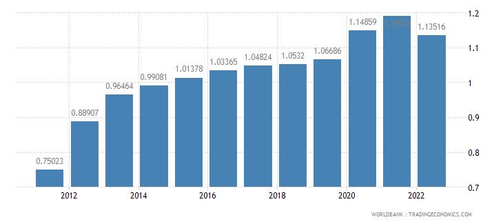 grenada urban population growth annual percent wb data