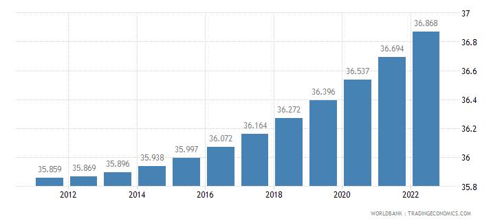 grenada urban population percent of total wb data
