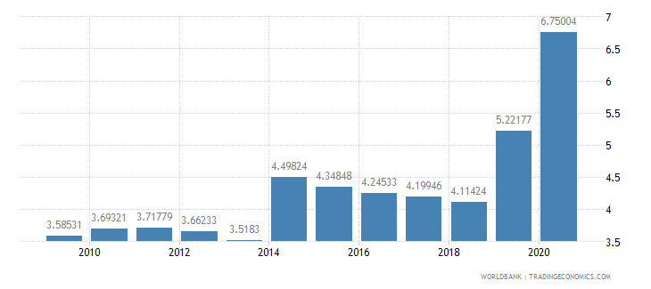 grenada workers remittances and compensation of employees received percent of gdp wb data