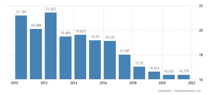guam birth rate crude per 1 000 people wb data