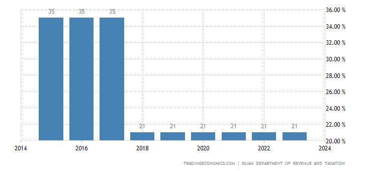 Guam Corporate Tax Rate