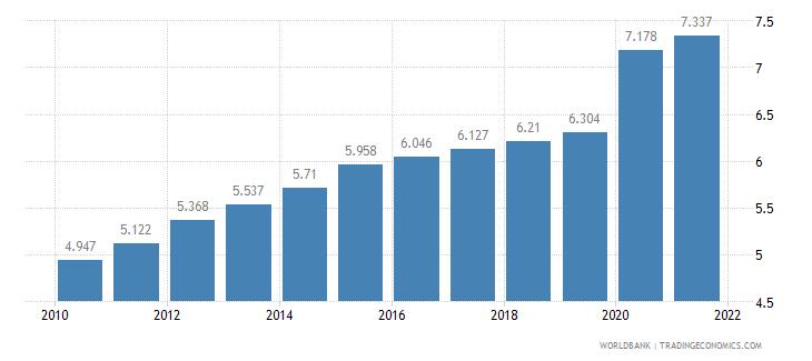 guam death rate crude per 1 000 people wb data