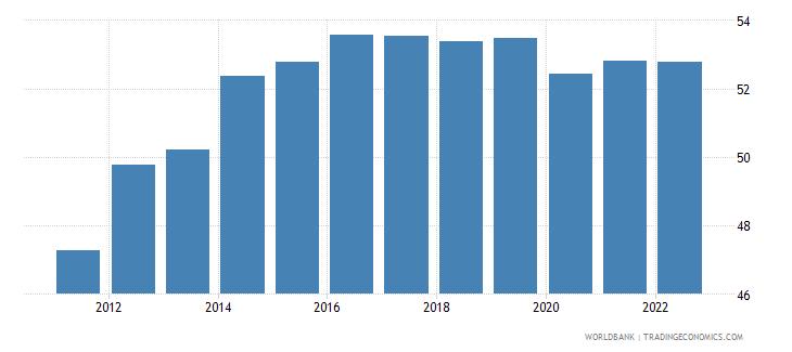 guam employment to population ratio 15 female percent wb data