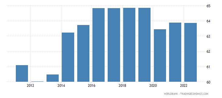 guam employment to population ratio 15 male percent wb data