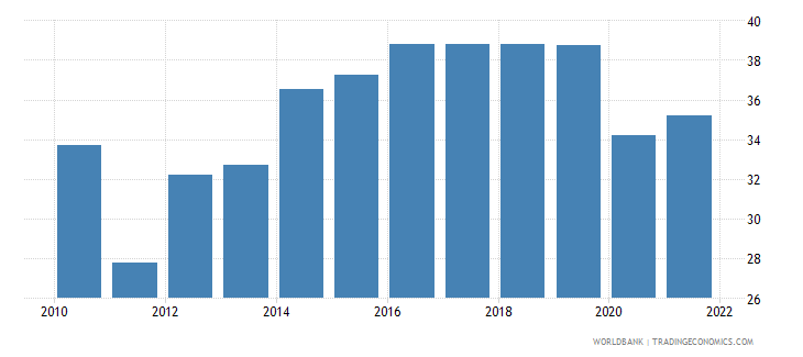 guam employment to population ratio ages 15 24 female percent wb data