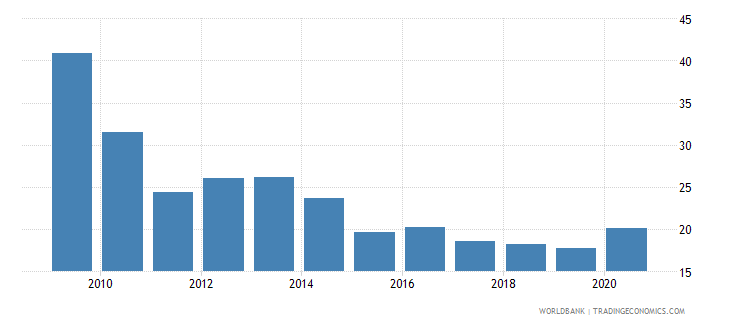 guam export volume index 2000  100 wb data