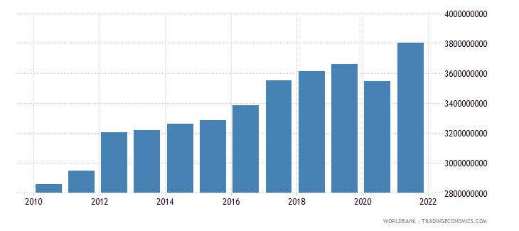 guam household final consumption expenditure current lcu wb data