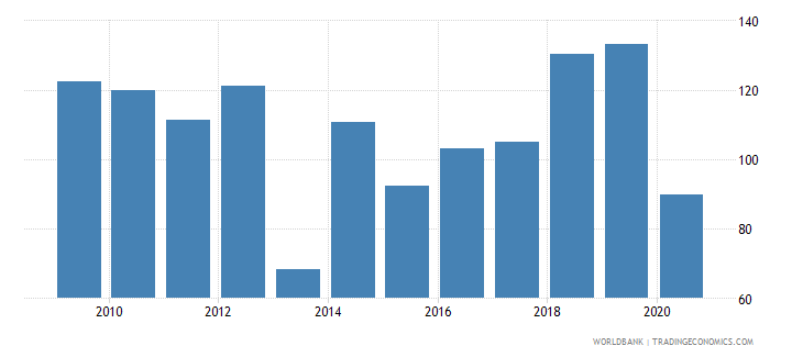 guam import volume index 2000  100 wb data