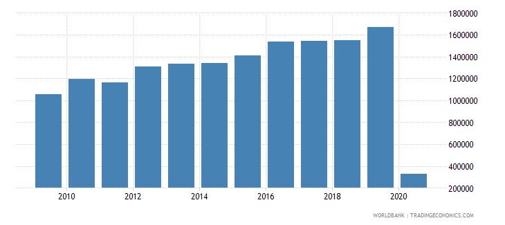 guam international tourism number of arrivals wb data