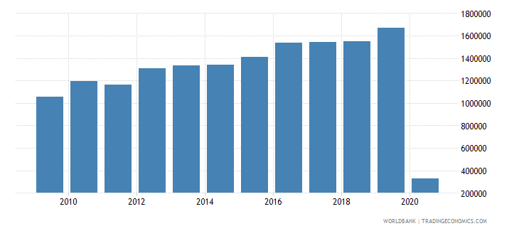 guam international tourism number of arrivals wb data