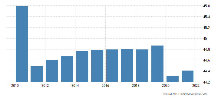 guam labor force female percent of total labor force wb data